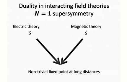 Symmetries, Duality, and the Unity of Physics
